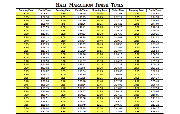 Download a half marathon pace chart to stay on track during race day and during training! Browse these free pace charts for running paces from 5:00 – 14:00 minutes per mile. #halfmarathonpacechart #halfmarathonpace #halfmarathontraining