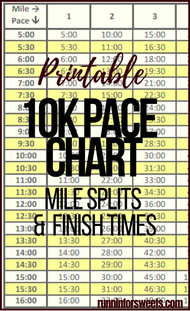 This free 10k pace chart will help guide your training and running on race day. Follow along with mile splits for running paces from 5 – 16 minutes per mile. Check out the 10k time chart to estimate your finish time! #10ktraining #10kpacechart #10ktimes